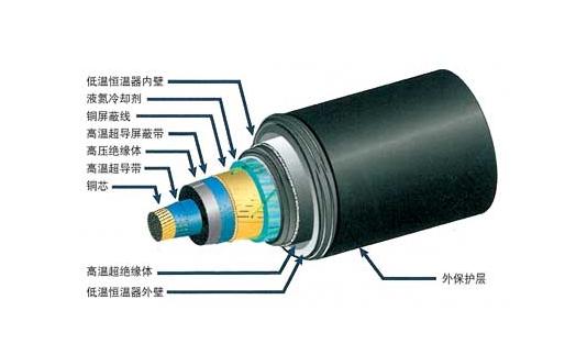 铝合金电缆线型号及基本常识