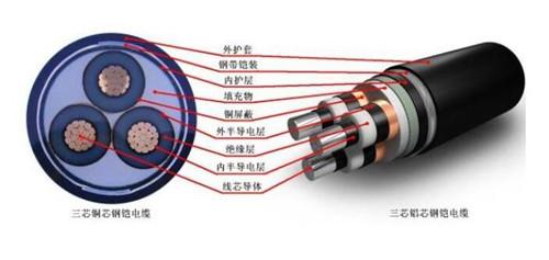 广元架空电缆线回收规格型号名称,芯数介绍